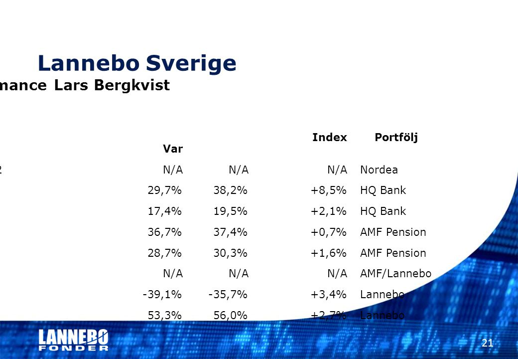 Lannebo Sverige Performance Lars Bergkvist Index Portfölj RelativtVar 2000-2002N/AN/A N/ANordea 2003 29,7%38,2% +8,5%HQ Bank 2004 17,4%19,5% +2,1%HQ B