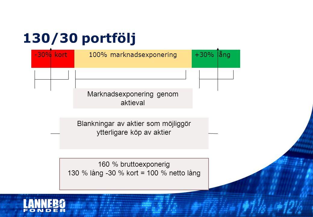 130/30 portfölj -30% kort100% marknadsexponering+30% lång Marknadsexponering genom aktieval Blankningar av aktier som möjliggör ytterligare köp av akt