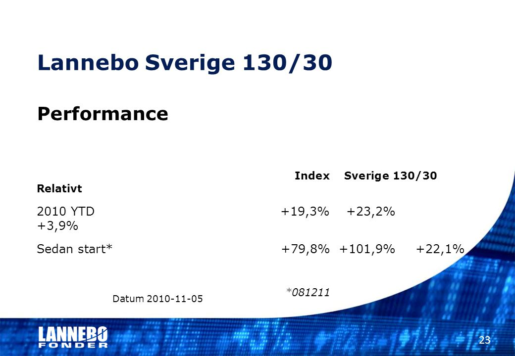 Lannebo Sverige 130/30 Performance Index Sverige 130/30 Relativt 2010 YTD +19,3%+23,2% +3,9% Sedan start* +79,8% +101,9% +22,1% *081211 Datum 2010-11-05 23