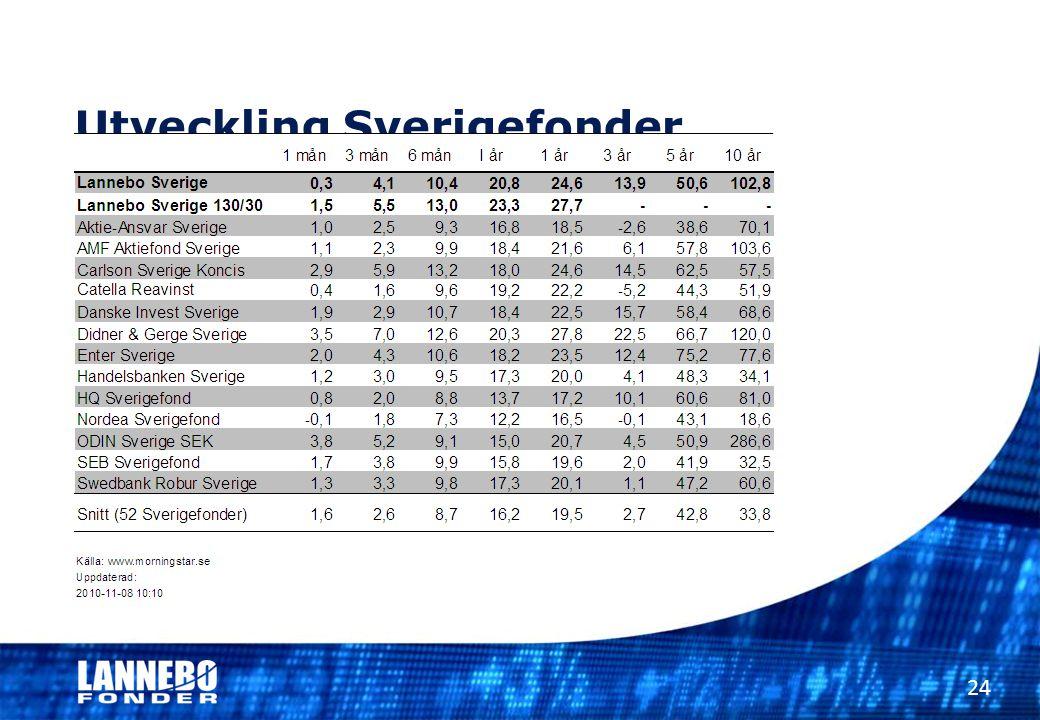 Utveckling Sverigefonder 24