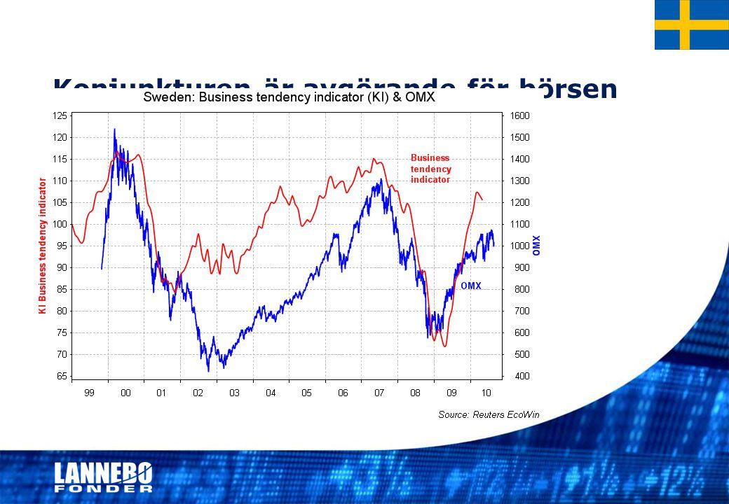 Konjunkturen är avgörande för börsen