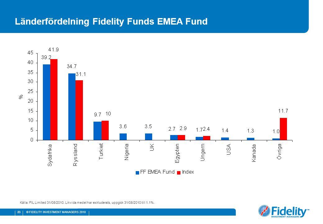 © FIDELITY INVESTMENT MANAGERS 2010 23 Källa: FIL Limited 31/08/2010. Likvida medel har exkluderats, uppgick 31/08/2010 till 1.1%. Länderfördelning Fi