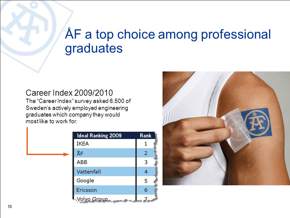 10 ÅF a top choice among professional graduates Career Index 2009/2010 The Career Index survey asked 6,500 of Sweden's actively employed engineering graduates which company they would most like to work for.