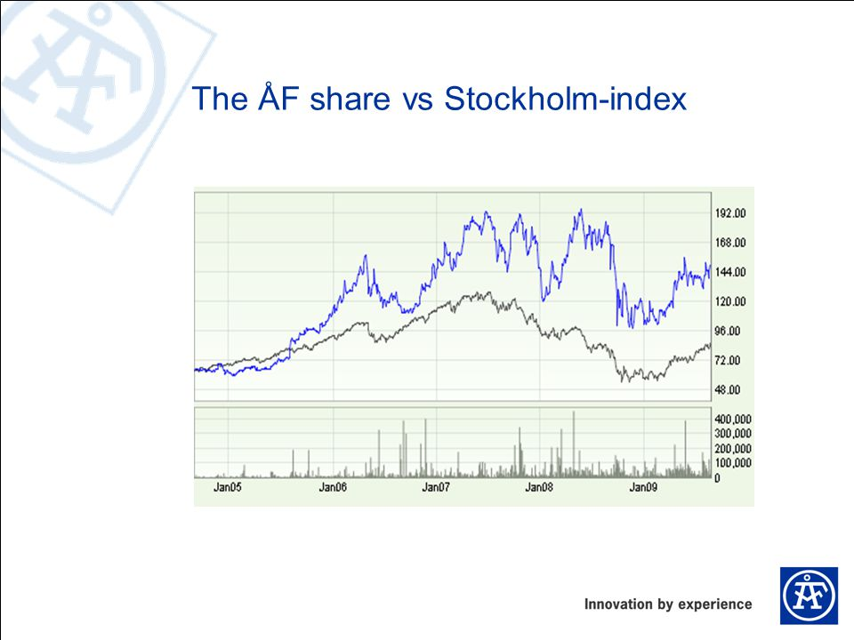 The ÅF share vs Stockholm-index