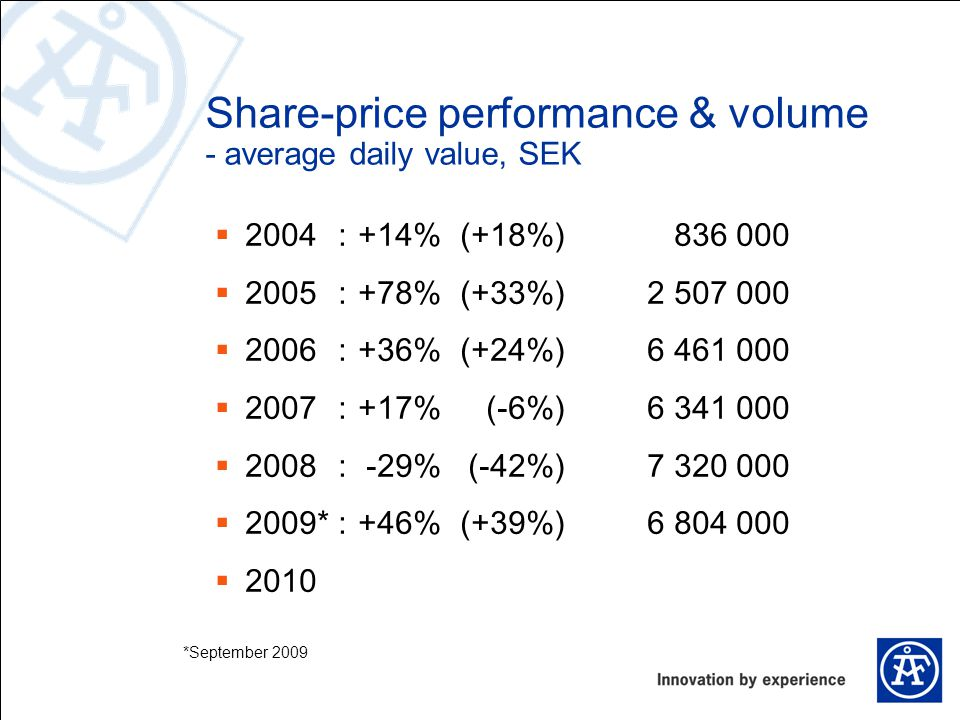 Share-price performance & volume - average daily value, SEK  2004:+14%(+18%)836 000  2005:+78%(+33%)2 507 000  2006:+36%(+24%)6 461 000  2007:+17%(-6%)6 341 000  2008:-29%(-42%)7 320 000  2009*:+46%(+39%)6 804 000  2010 *September 2009