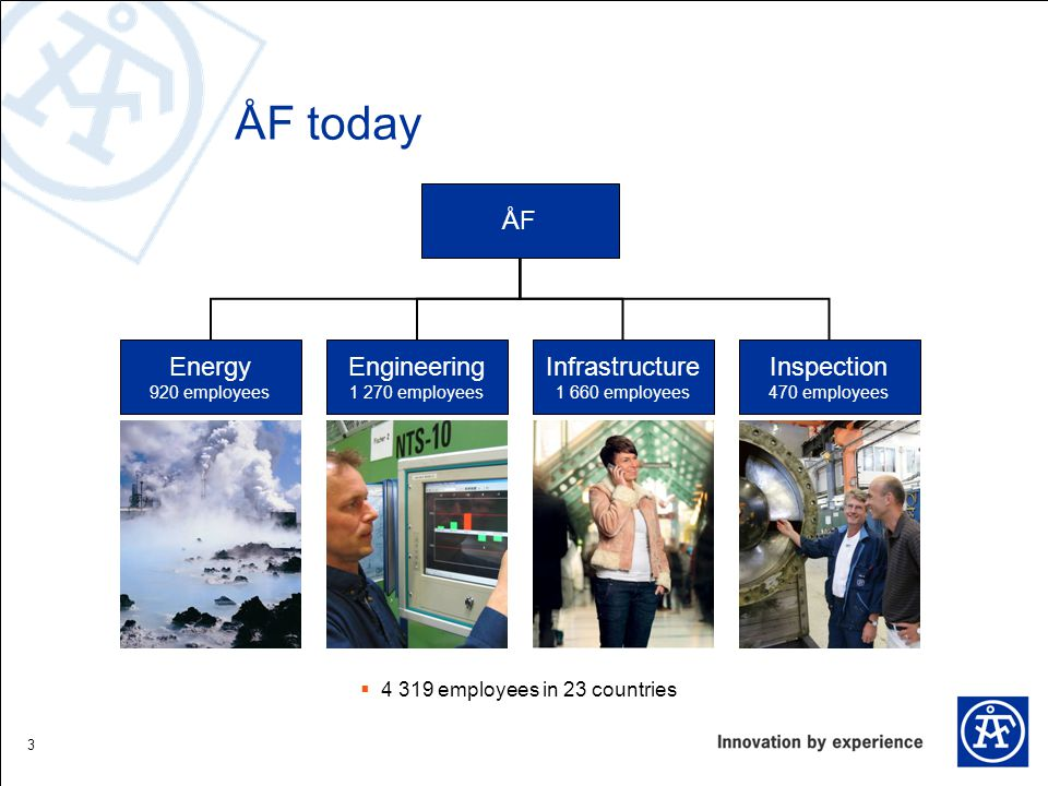 3 ÅF today ÅF Energy 920 employees Engineering 1 270 employees Infrastructure 1 660 employees Inspection 470 employees  4 319 employees in 23 countries