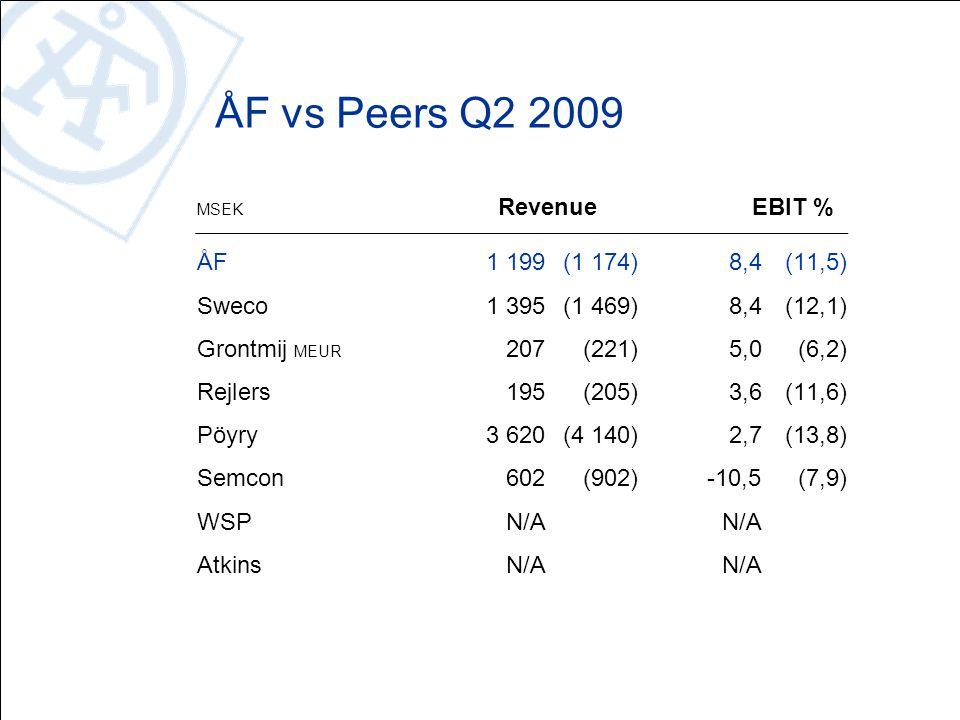 ÅF vs Peers Q2 2009 MSEK RevenueEBIT % ÅF1 199(1 174)8,4(11,5) Sweco1 395(1 469)8,4(12,1) Grontmij MEUR 207(221)5,0(6,2) Rejlers195(205)3,6(11,6) Pöyry3 620(4 140)2,7(13,8) Semcon602(902)-10,5(7,9) WSP N/AN/A AtkinsN/A N/A