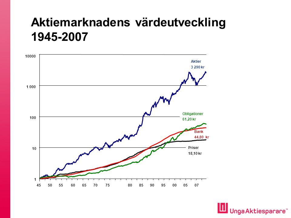 Aktiemarknadens värdeutveckling 1945-2007