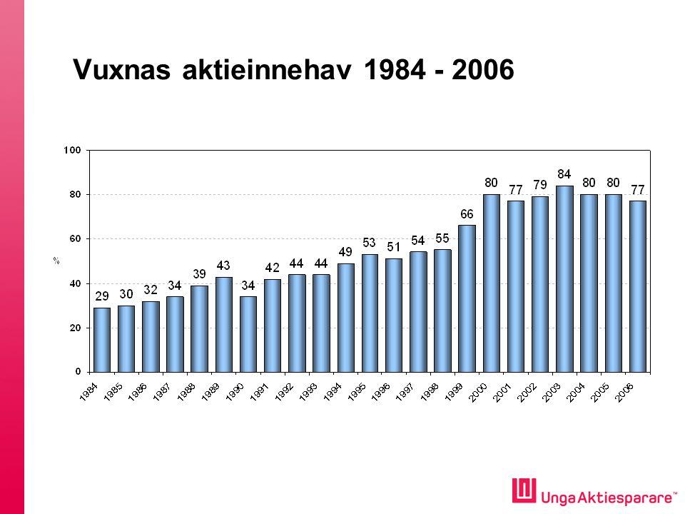 Vuxnas aktieinnehav 1984 - 2006