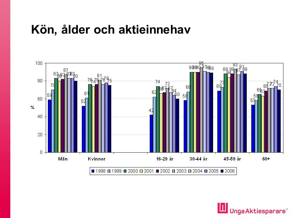 Konsumtionsbeteende snarare än sparbeteende regerar bland unga Cirka 8 % av alla förstagångs-väljare gör ett aktivt val i PPM Sedan 2003 har ungas aktieägande minskat från 72 % till 60 % 2006.