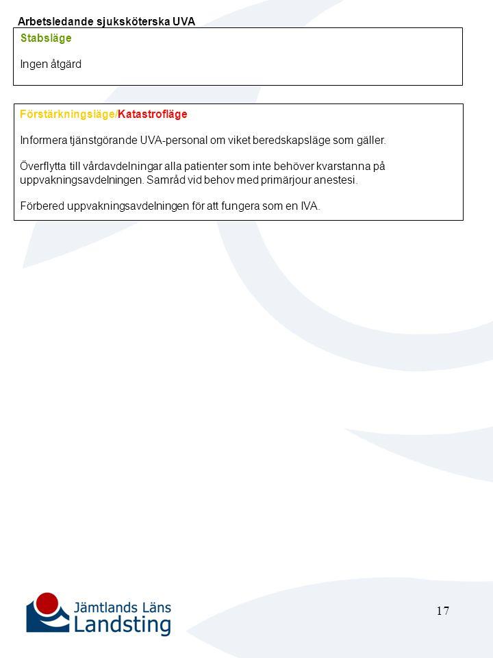 17 Arbetsledande sjuksköterska UVA Stabsläge Ingen åtgärd Förstärkningsläge/Katastrofläge Informera tjänstgörande UVA-personal om viket beredskapsläge