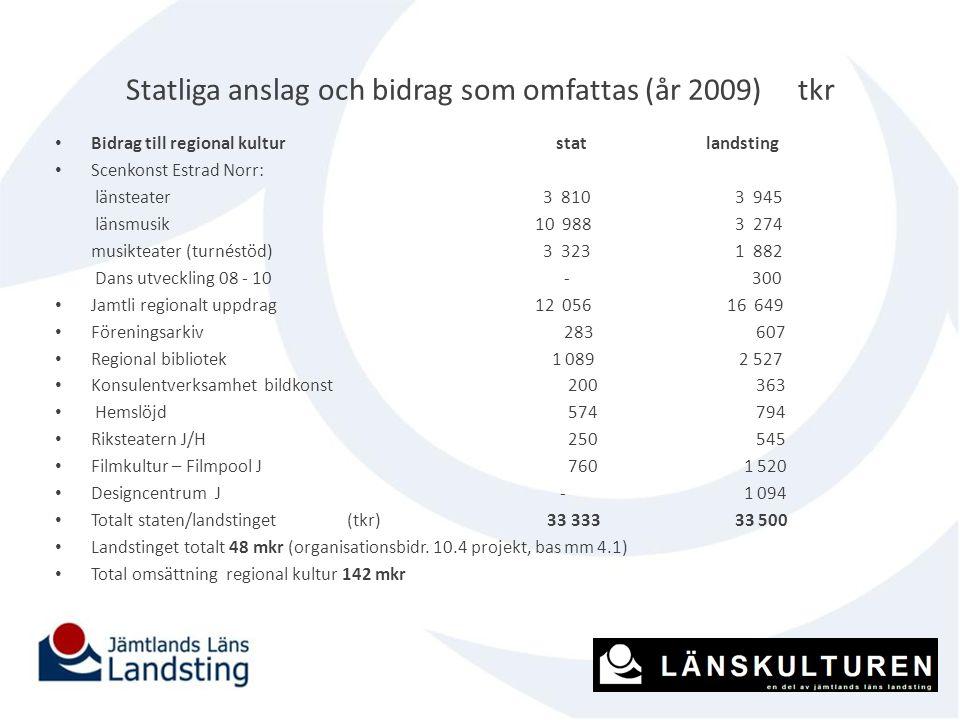 Statliga anslag och bidrag som omfattas (år 2009)tkr Bidrag till regional kultur stat landsting Scenkonst Estrad Norr: länsteater 3 810 3 945 länsmusi
