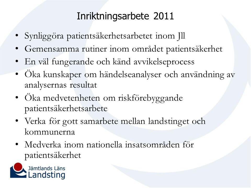 Inriktningsarbete 2011 Synliggöra patientsäkerhetsarbetet inom Jll Gemensamma rutiner inom området patientsäkerhet En väl fungerande och känd avvikels