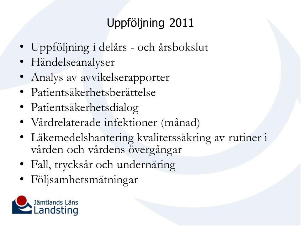 Uppföljning 2011 Uppföljning i delårs - och årsbokslut Händelseanalyser Analys av avvikelserapporter Patientsäkerhetsberättelse Patientsäkerhetsdialog