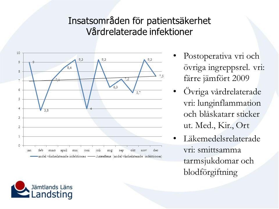 Insatsområden för patientsäkerhet Vårdrelaterade infektioner Postoperativa vri och övriga ingreppsrel. vri: färre jämfört 2009 Övriga vårdrelaterade v