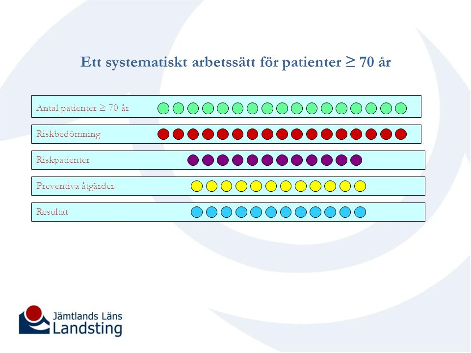 Ett systematiskt arbetssätt för patienter ≥ 70 år Antal patienter ≥ 70 år Riskbedömning Riskpatienter Preventiva åtgärder Resultat