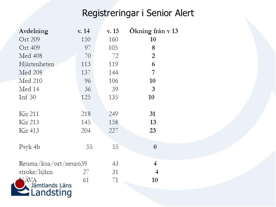 Registreringar i Senior Alert Avdelning v. 14 v. 15Ökning från v 13 Ort 209 150 160 10 Ort 409 97 105 8 Med 408 70 72 2 Hjärtenheten 113 119 6 Med 208