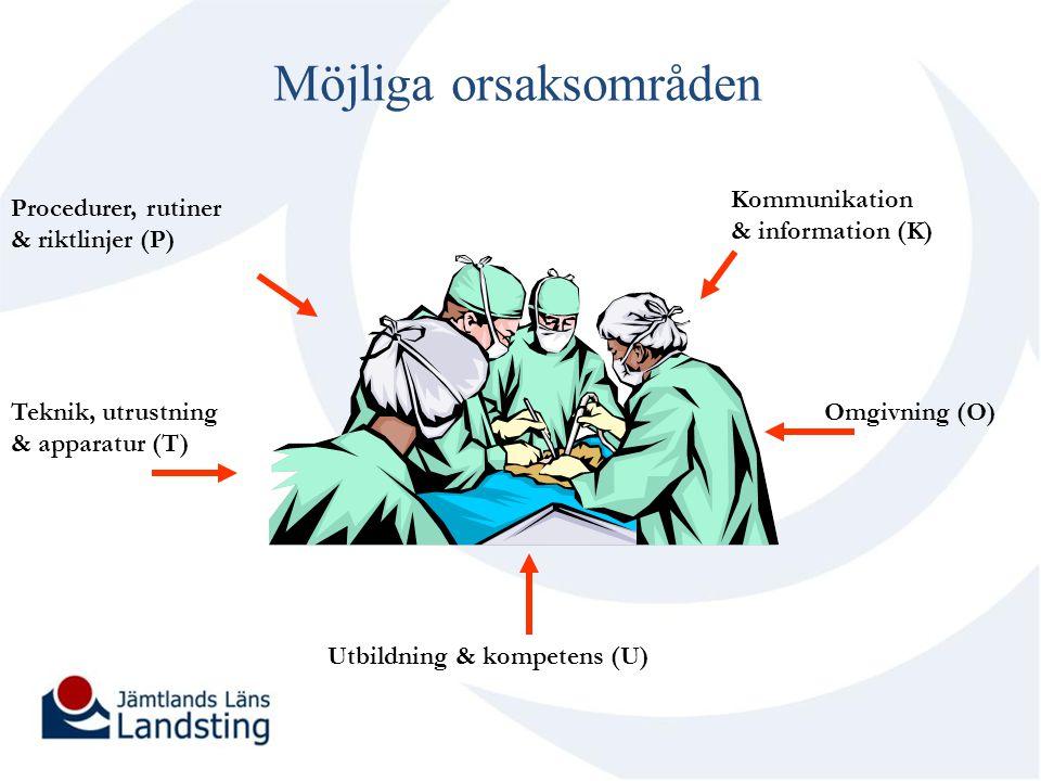 Möjliga orsaksområden Teknik, utrustning & apparatur (T) Omgivning (O) Kommunikation & information (K) Procedurer, rutiner & riktlinjer (P) Utbildning