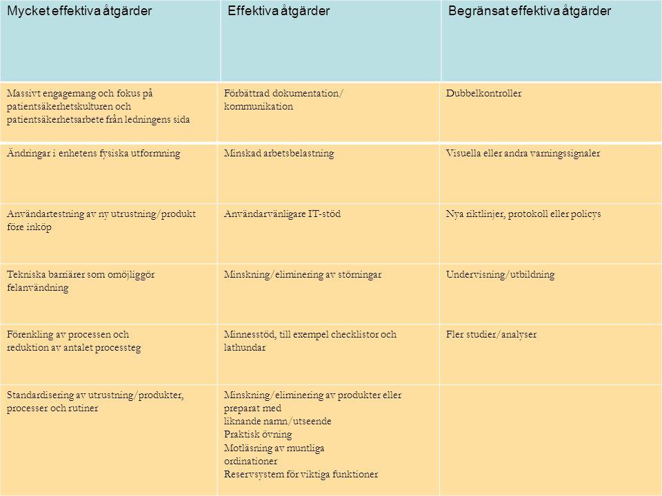 Mycket effektiva åtgärderEffektiva åtgärderBegränsat effektiva åtgärder Massivt engagemang och fokus på patientsäkerhetskulturen och patientsäkerhetsa