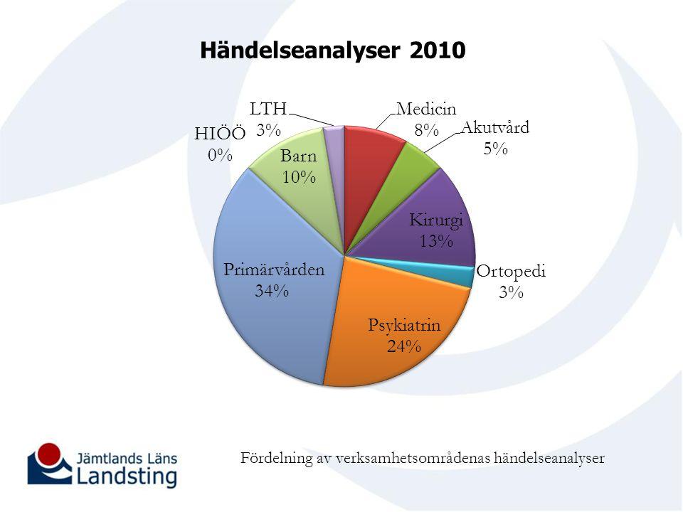 Händelseanalyser 2010 Fördelning av verksamhetsområdenas händelseanalyser