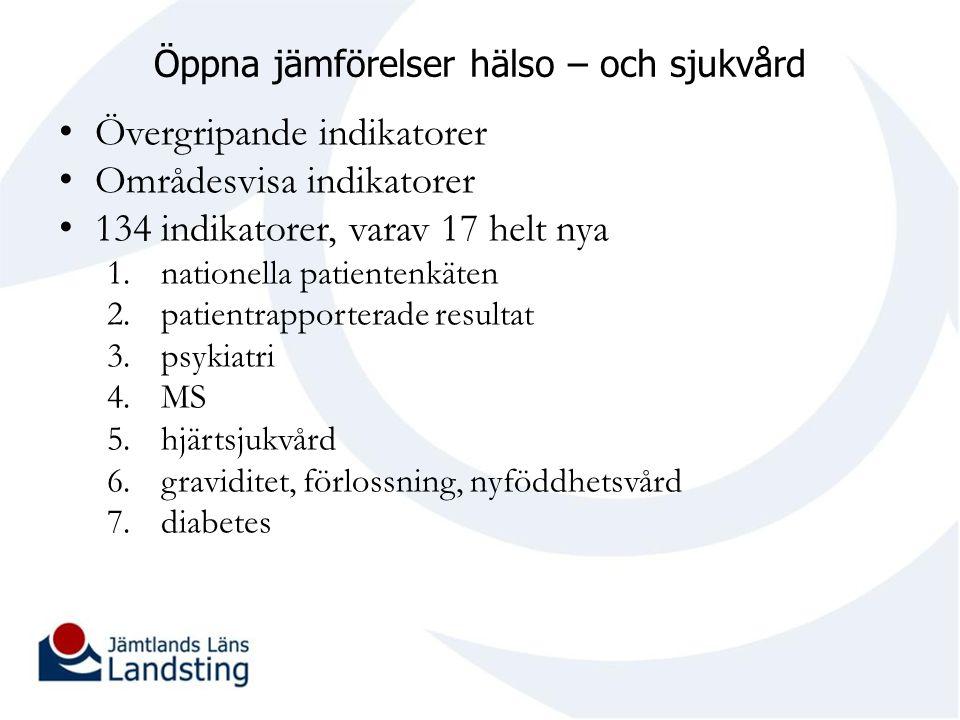 Öppna jämförelser hälso – och sjukvård Övergripande indikatorer Områdesvisa indikatorer 134 indikatorer, varav 17 helt nya 1.nationella patientenkäten