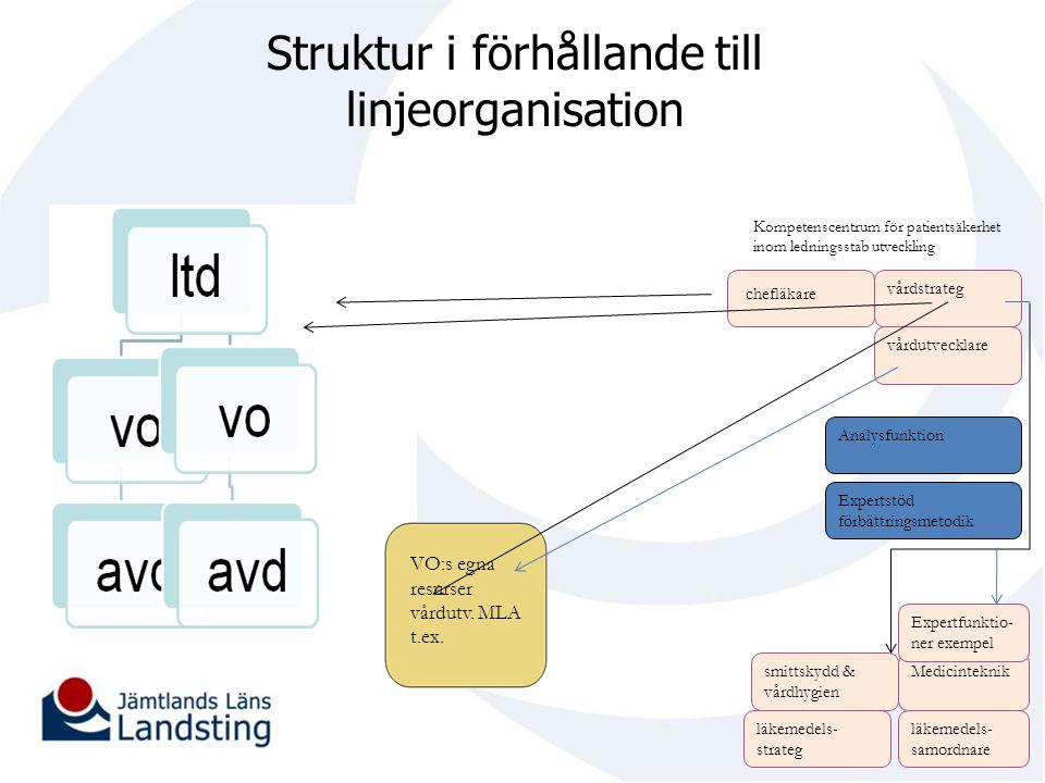 Struktur i förhållande till linjeorganisation VO:s egna resurser vårdutv. MLA t.ex. Expertstöd förbättringsmetodik Analysfunktion vårdstrateg vårdutve