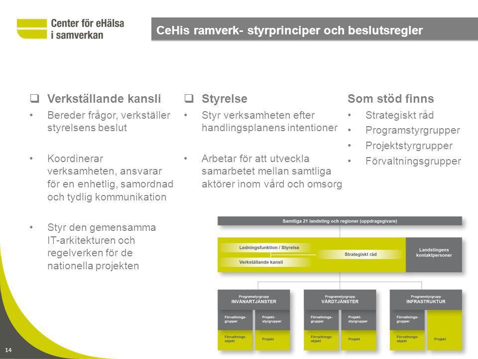 www.CeHis.se 2014-09-06 sid 14 Handlingsplan 2010-2012 – prioriterade mål Center för eHälsa i samverkan – organisation  Verkställande kansli Bereder
