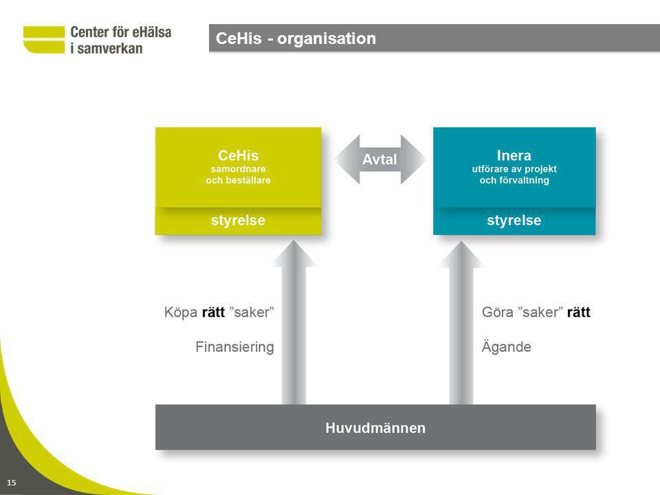www.CeHis.se2014-09-06 sid 15 CeHis - organisation 15