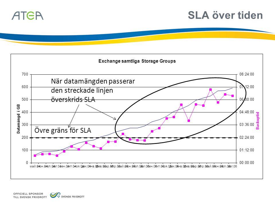 När datamängden passerar den streckade linjen överskrids SLA Övre gräns för SLA SLA över tiden