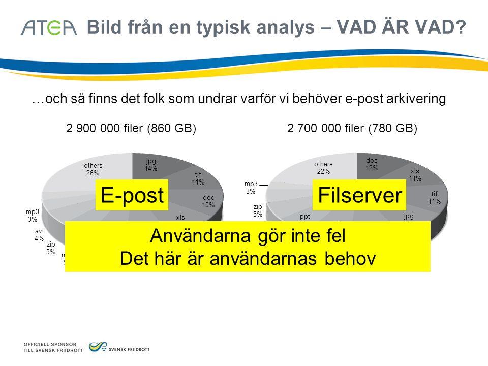 2 900 000 filer (860 GB)2 700 000 filer (780 GB) FilserverE-post Bild från en typisk analys – VAD ÄR VAD? …och så finns det folk som undrar varför vi