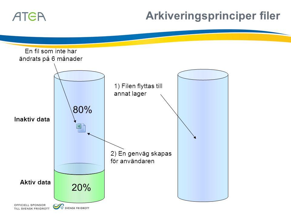 Inaktiv data Aktiv data 20% 1) Filen flyttas till annat lager 80% 2) En genväg skapas för användaren En fil som inte har ändrats på 6 månader Arkiveringsprinciper filer