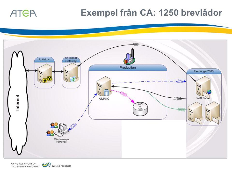 Exempel från CA: 1250 brevlådor