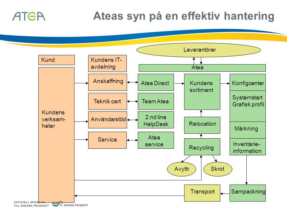 Ateas syn på en effektiv hantering Atea Team Atea Leverantörer Atea Direct Anskaffning Teknik cert Kundens sortiment Konfigcenter Systemstart Grafisk