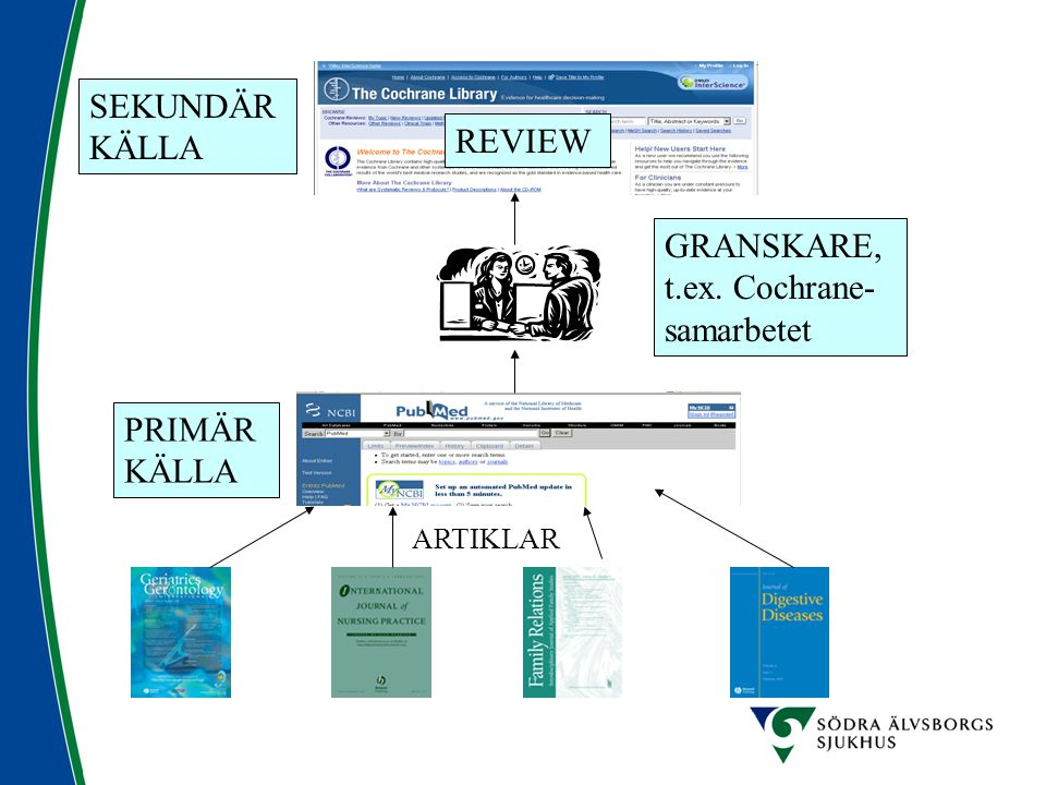 PRIMÄR KÄLLA SEKUNDÄR KÄLLA GRANSKARE, t.ex. Cochrane- samarbetet REVIEW ARTIKLAR