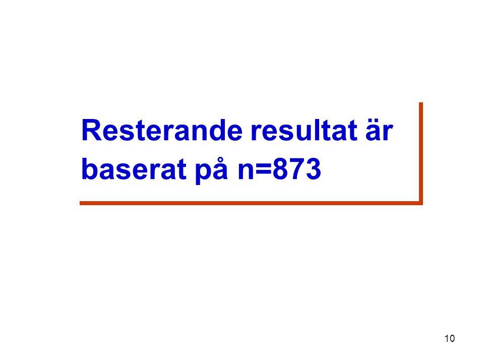 Resterande resultat är baserat på n=873 Resterande resultat är baserat på n=873 10