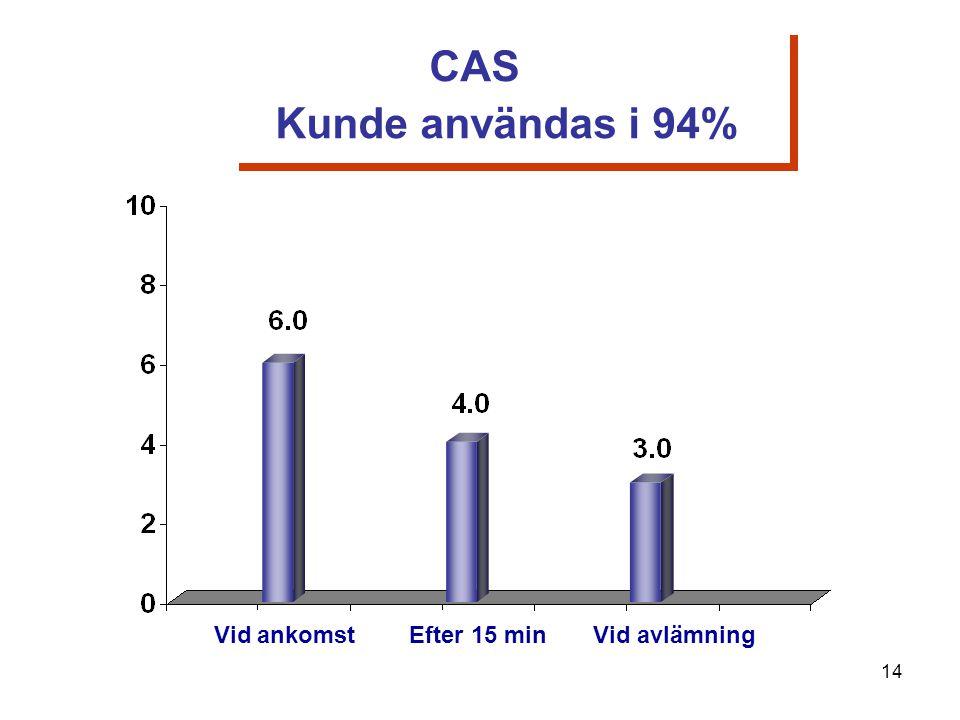 Vid ankomst Efter 15 min Vid avlämning CAS Kunde användas i 94% 14