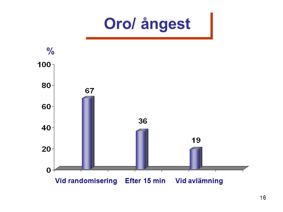 Vid randomisering Efter 15 min Vid avlämning % Oro/ ångest 16