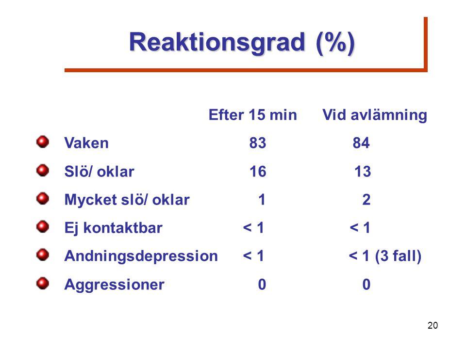 Reaktionsgrad (%) Efter 15 min Vid avlämning Vaken83 84 Slö/ oklar16 13 Mycket slö/ oklar 1 2 Ej kontaktbar < 1< 1 Andningsdepression < 1 < 1 (3 fall) Aggressioner 0 0 20