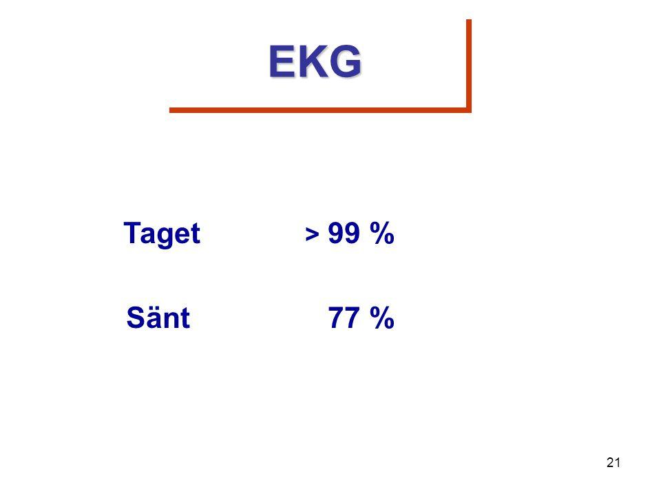 Taget > 99 % Sänt 77 % EKGEKG 21
