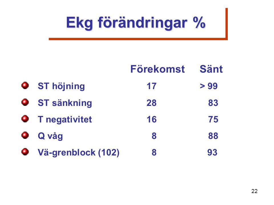 Ekg förändringar % Förekomst Sänt ST höjning 17> 99 ST sänkning 28 83 T negativitet 16 75 Q våg 8 88 Vä-grenblock (102) 8 93 22
