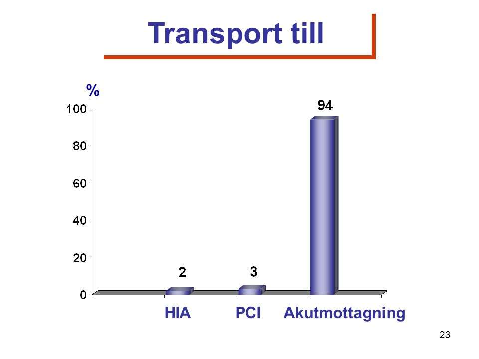 % HIA PCI Akutmottagning Transport till 23