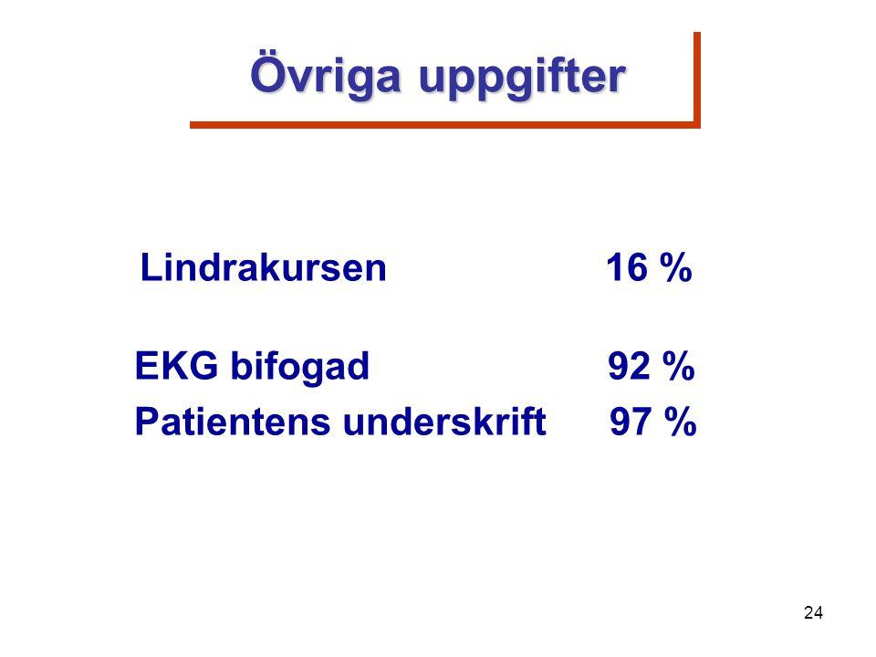 Lindrakursen 16 % EKG bifogad 92 % Patientens underskrift 97 % Övriga uppgifter 24