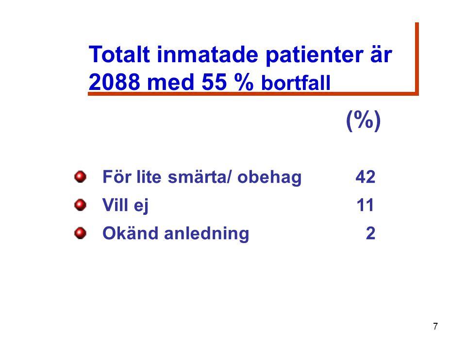 För lite smärta/ obehag 42 Vill ej11 Okänd anledning 2 Totalt inmatade patienter är 2088 med 55 % bortfall Totalt inmatade patienter är 2088 med 55 % bortfall 7 (%)