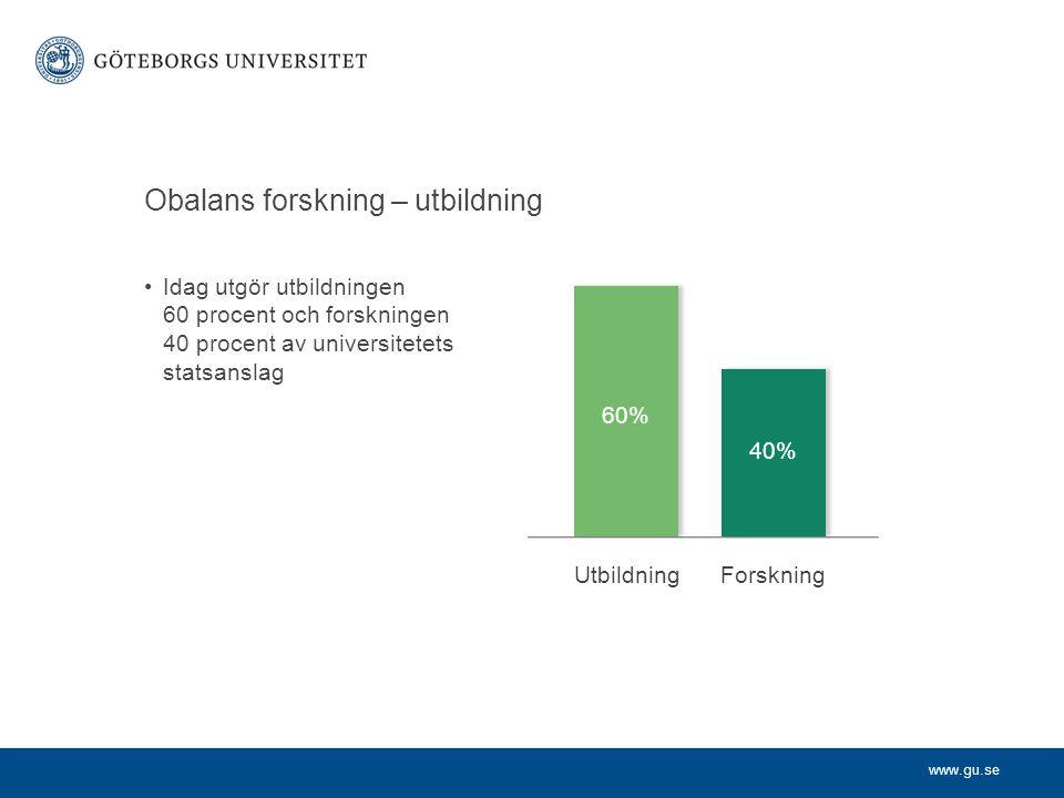 www.gu.se Obalans forskning – utbildning Idag utgör utbildningen 60 procent och forskningen 40 procent av universitetets statsanslag UtbildningForskning 60% 40%