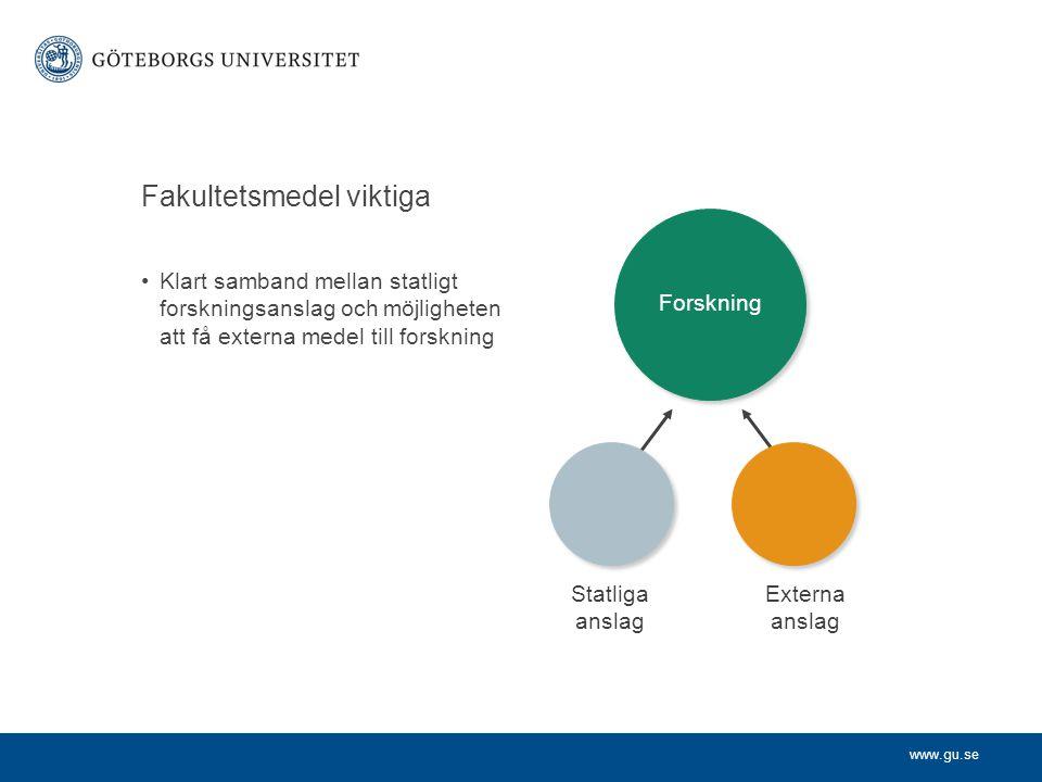 www.gu.se Statliga anslag Externa anslag Forskning Klart samband mellan statligt forskningsanslag och möjligheten att få externa medel till forskning Fakultetsmedel viktiga Statliga anslag Externa anslag