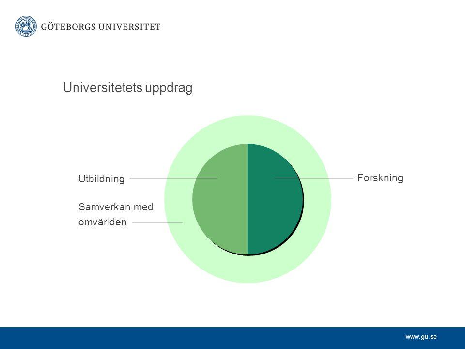www.gu.se Universitetets uppdrag Samverkan med omvärlden Forskning Utbildning