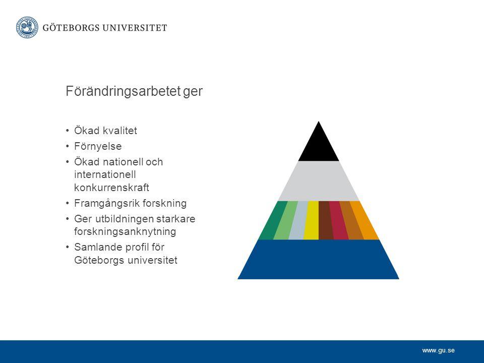 www.gu.se Förändringsarbetet ger Ökad kvalitet Förnyelse Ökad nationell och internationell konkurrenskraft Framgångsrik forskning Ger utbildningen starkare forskningsanknytning Samlande profil för Göteborgs universitet