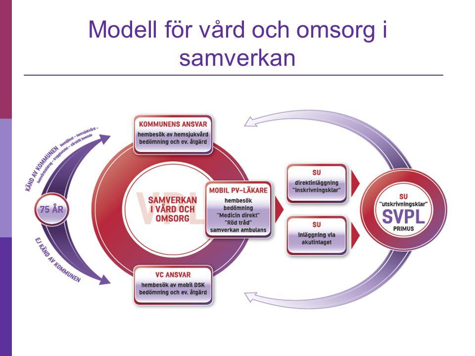  Systemtänkande Modellen är ramen Alla delar lika viktiga för resultatet för den äldre  Var finns jag och hur påverkar det jag gör helheten  Möta inte mota  Utgå från de utvecklingsarbeten som pågår inom verksamheterna