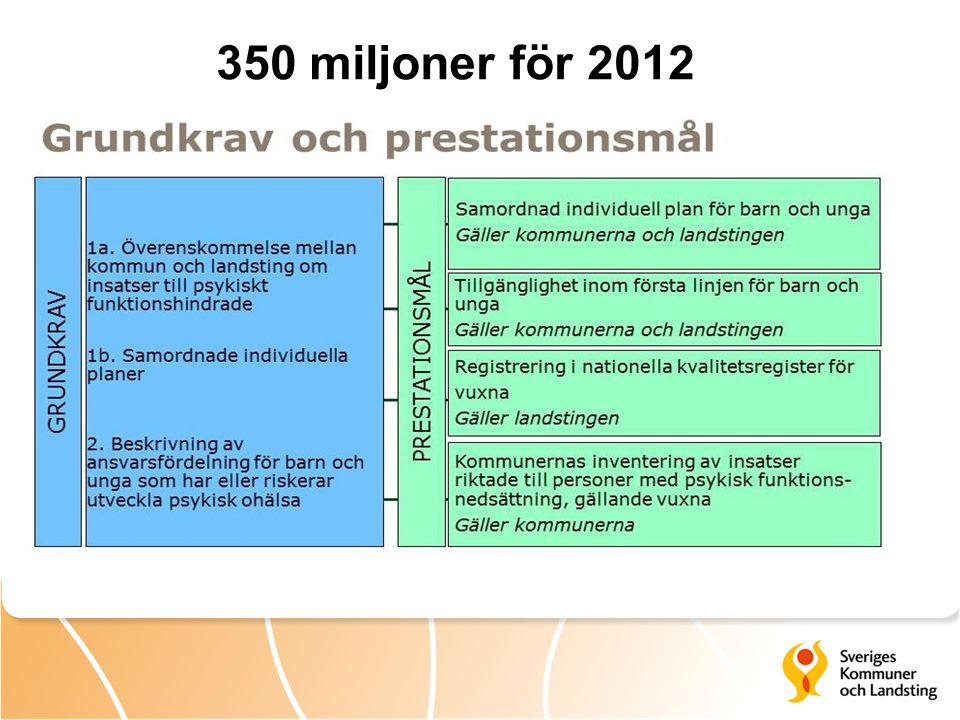 350 miljoner för 2012