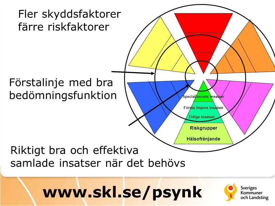 Fler skyddsfaktorer färre riskfaktorer Förstalinje med bra bedömningsfunktion Riktigt bra och effektiva samlade insatser när det behövs Specialiserade insatser Riskgrupper Hälsofränjande Första linjens insatser Tidiga insatser www.skl.se/psynk